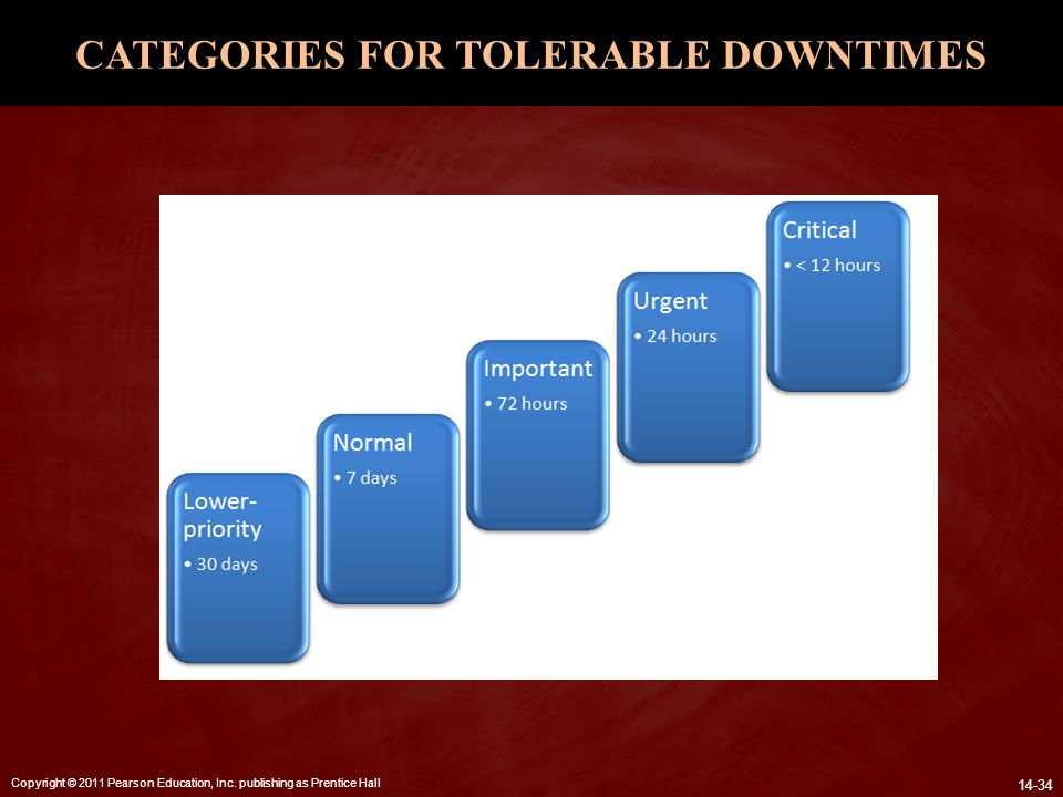 CATEGORIES FOR TOLERABLE DOWNTIMES