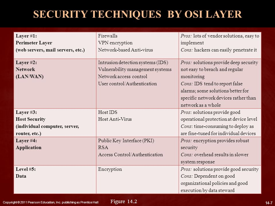 SECURITY TECHNIQUES BY OSI LAYER
