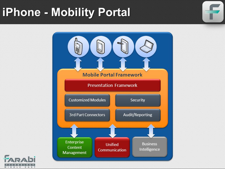 iPhone - Mobility Portal