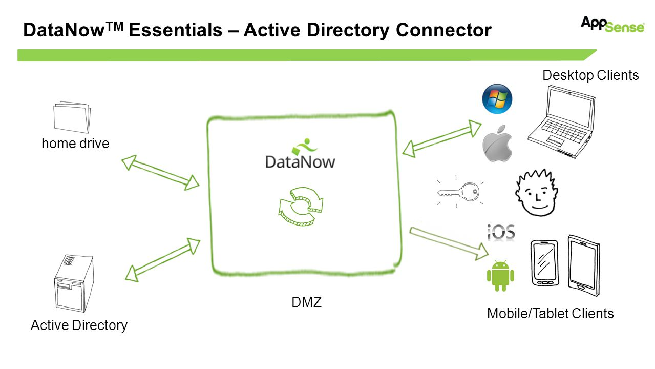 DataNowTM Essentials – Active Directory Connector