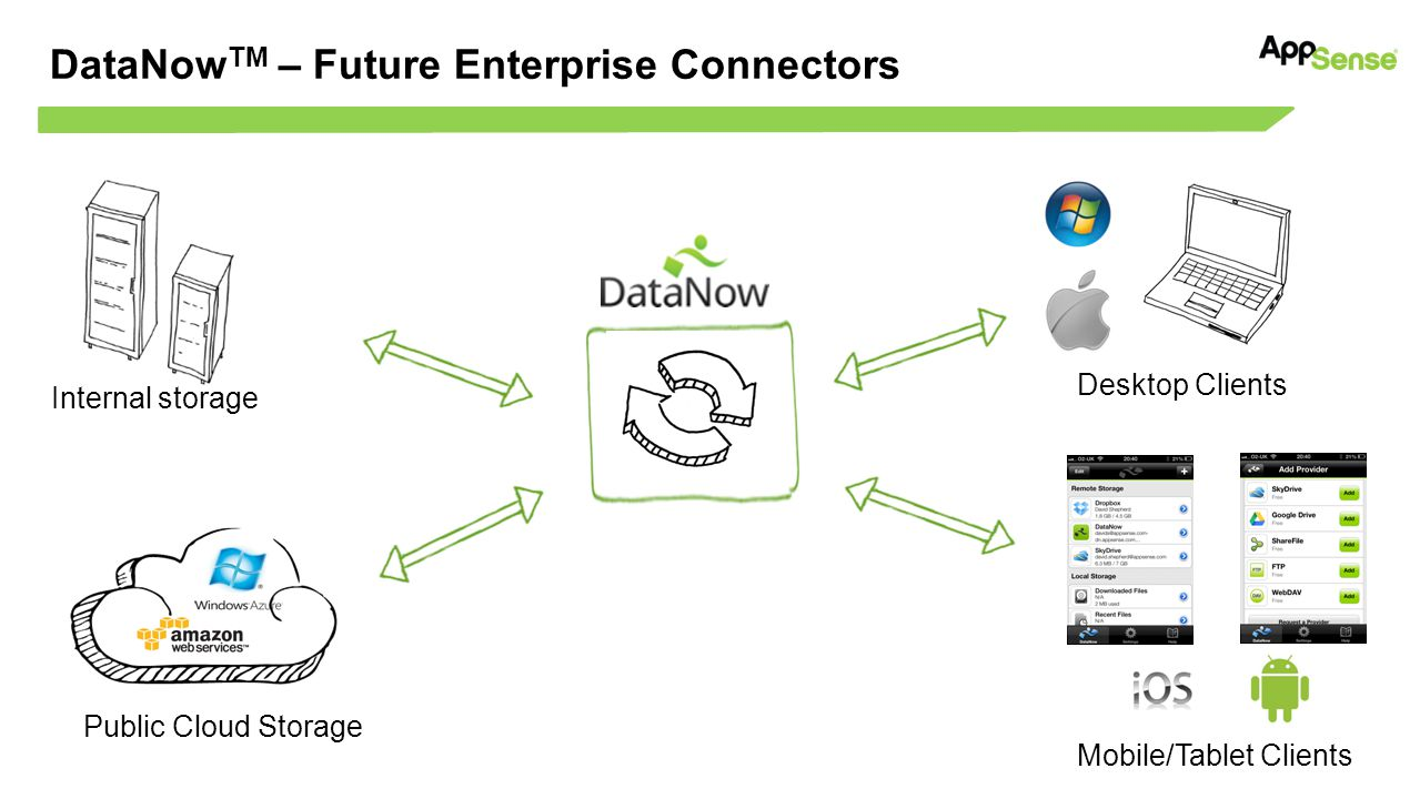 DataNowTM – Future Enterprise Connectors