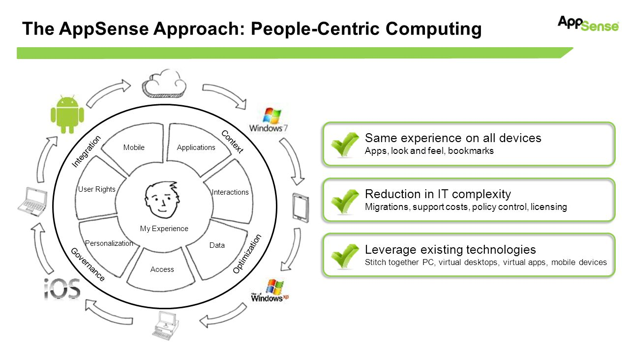 The AppSense Approach: People-Centric Computing