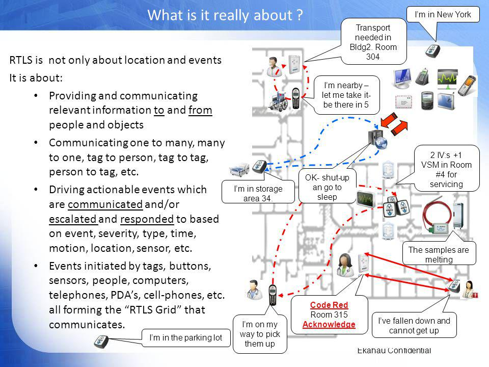 What is it really about RTLS is not only about location and events