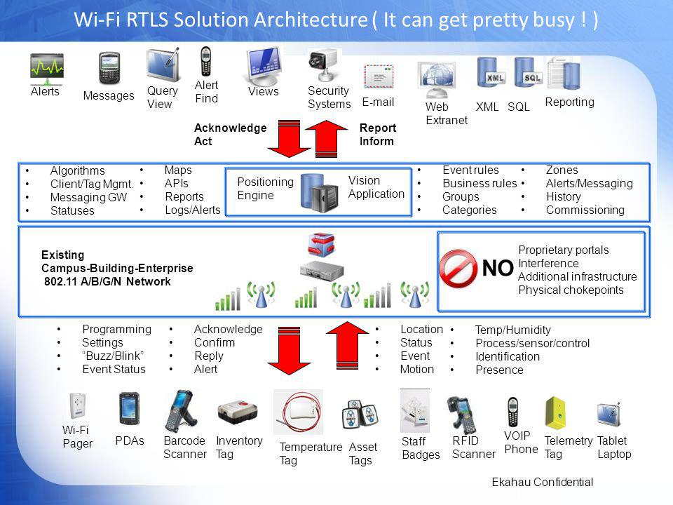 Wi-Fi RTLS Solution Architecture ( It can get pretty busy ! )