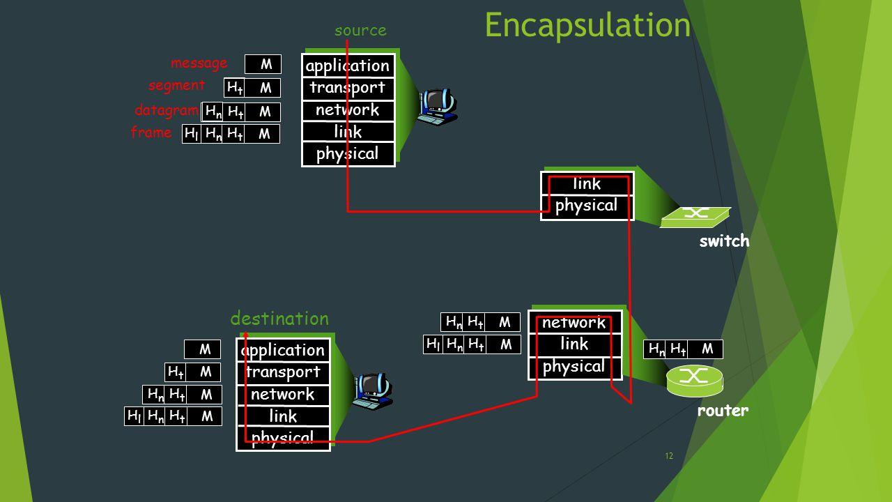 Encapsulation destination source application transport network link