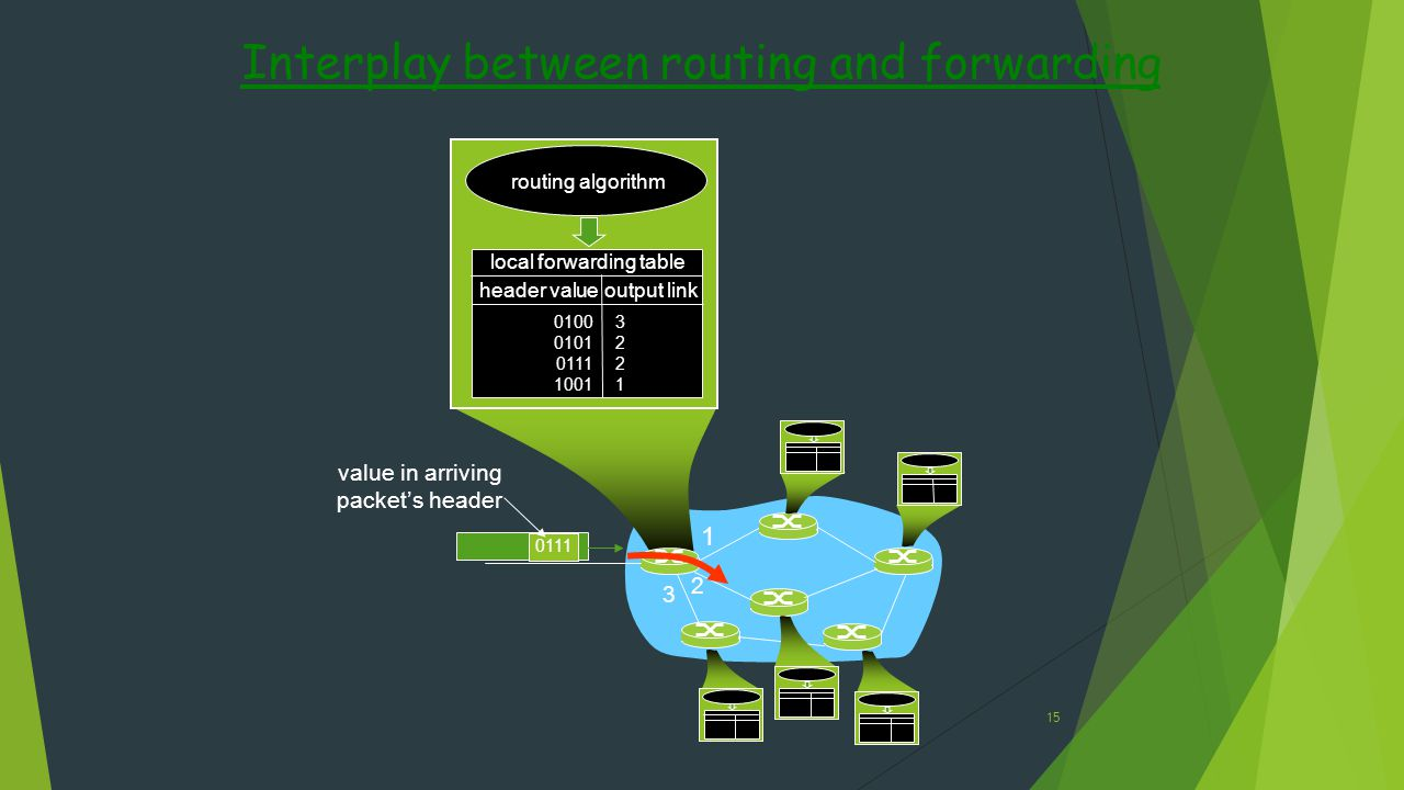 Interplay between routing and forwarding