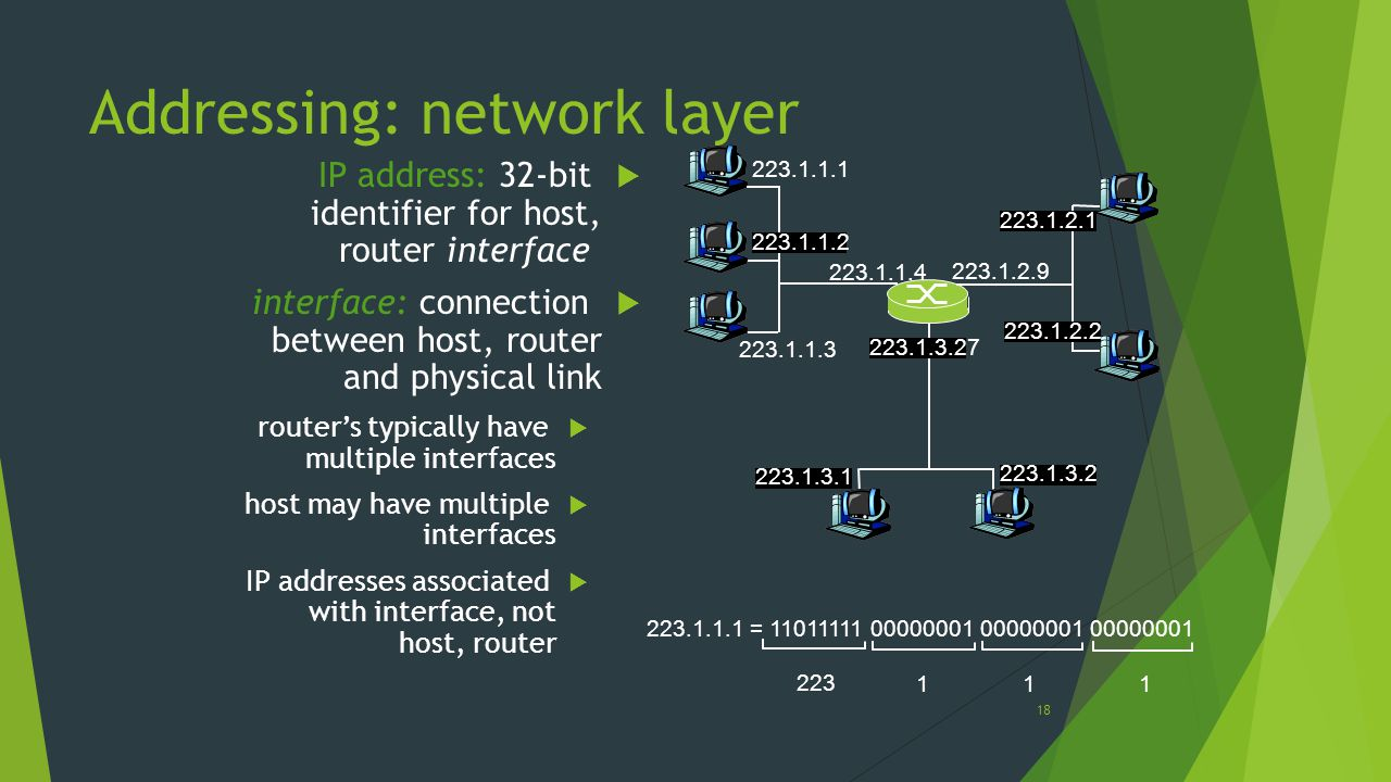 Addressing: network layer