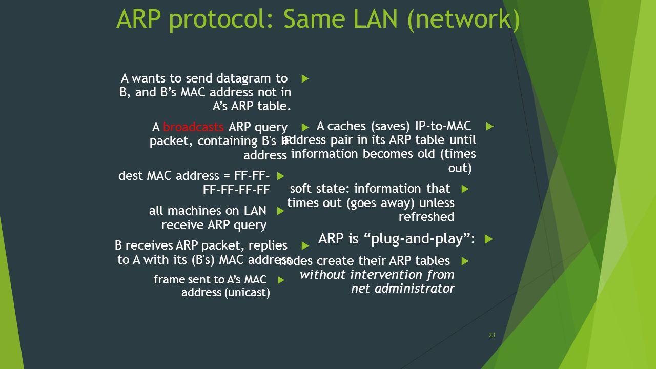 ARP protocol: Same LAN (network)