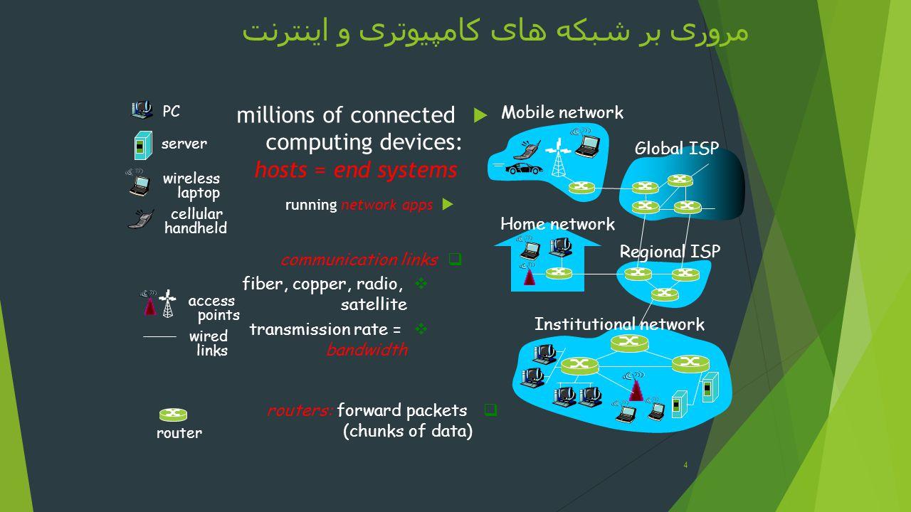 مروری بر شبکه های کامپیوتری و اینترنت
