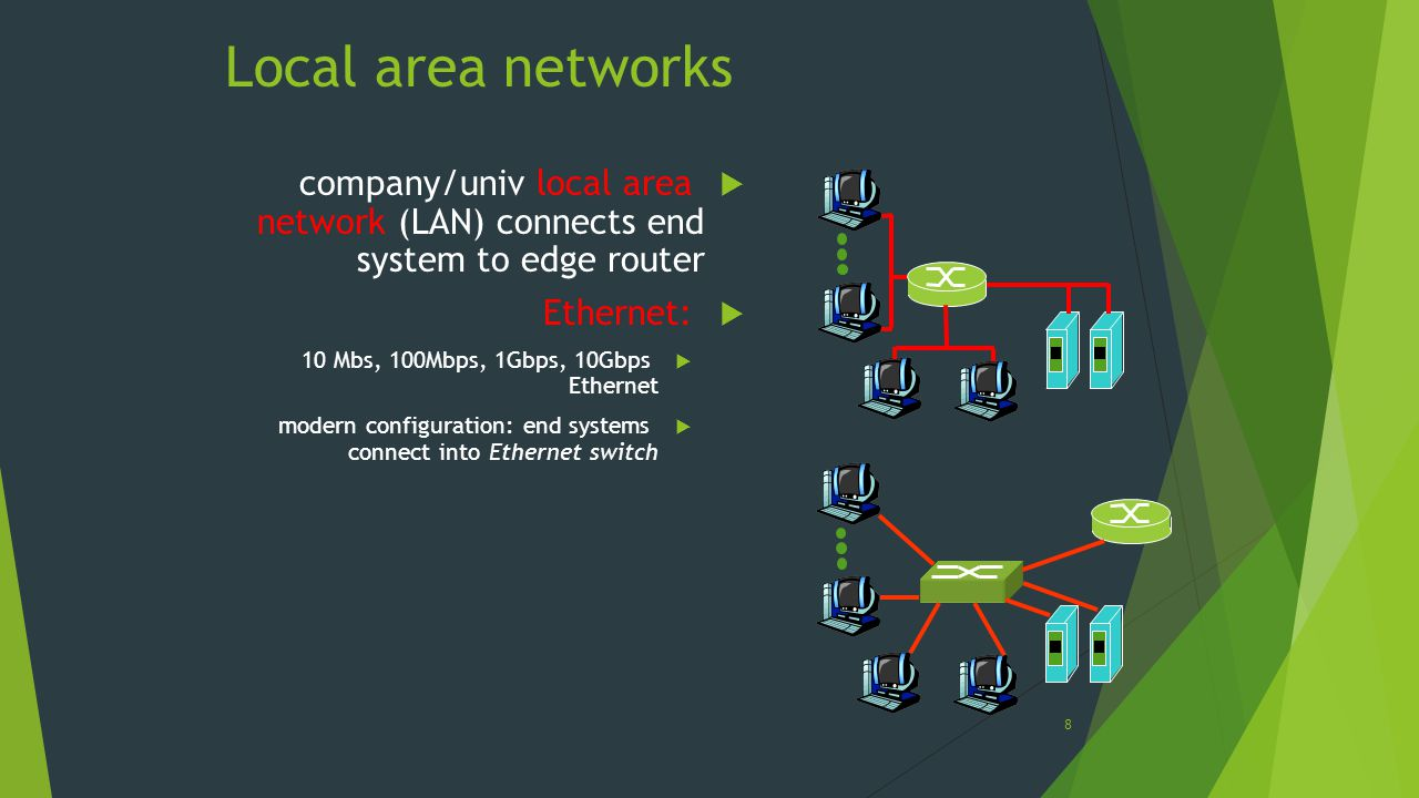 Local area networks company/univ local area network (LAN) connects end system to edge router. Ethernet: