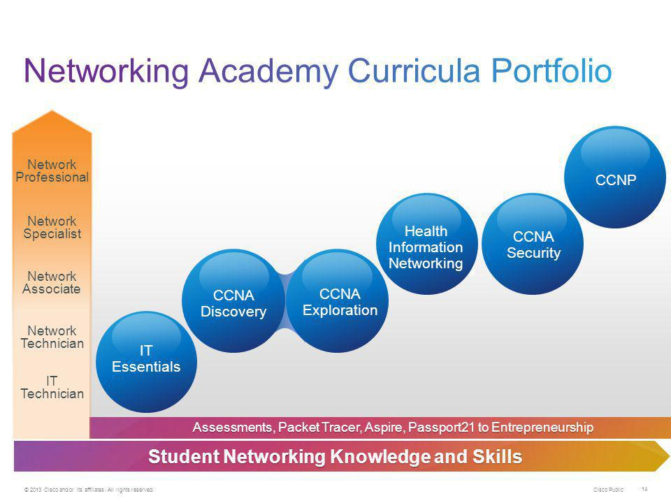 Networking Academy Curricula Portfolio