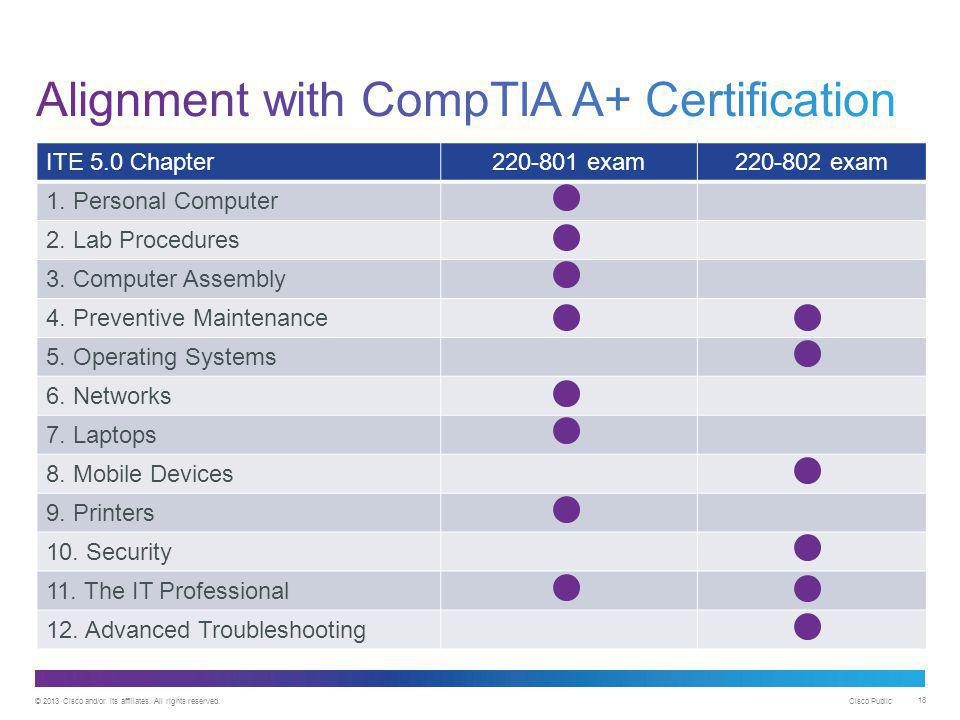 Alignment with CompTIA A+ Certification