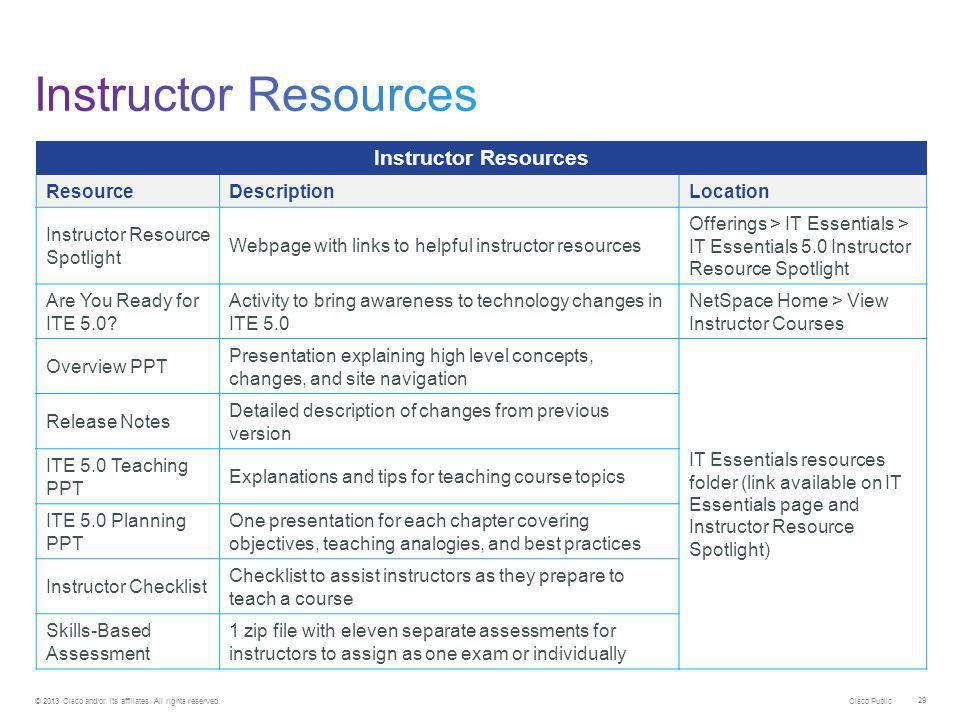 Instructor Resources Instructor Resources Resource Description