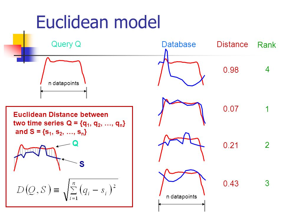 Euclidean model Query Q Database Distance 0.98 0.07 0.21 0.43 Rank 4 1