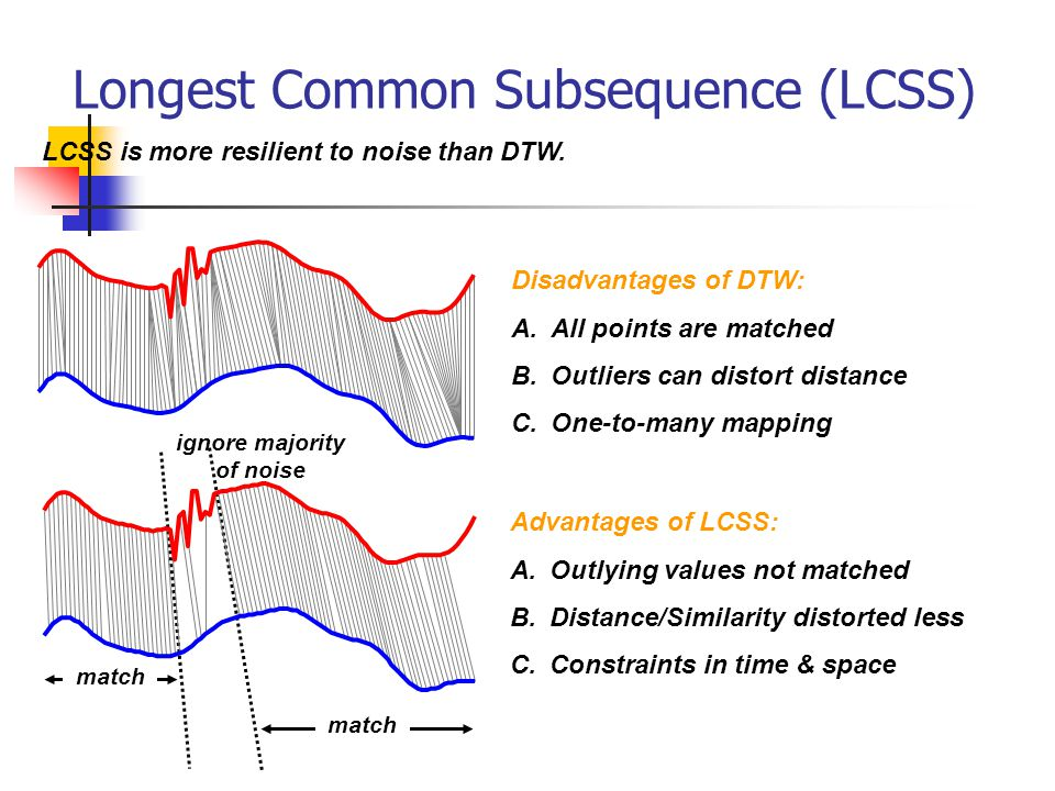 Longest Common Subsequence (LCSS)