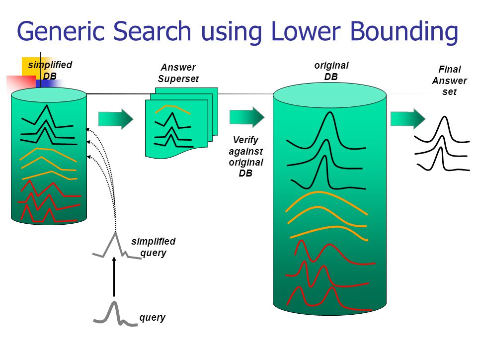 Generic Search using Lower Bounding