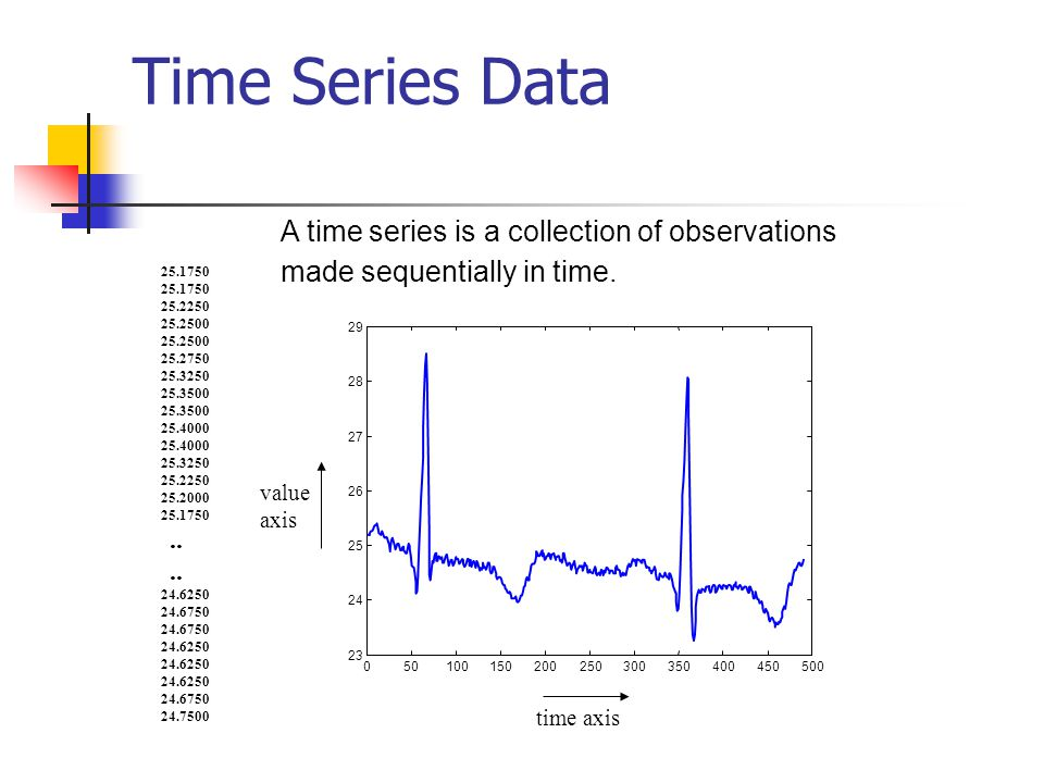 Time Series Data A time series is a collection of observations made sequentially in time. 25.1750.