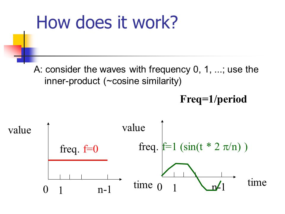 How does it work Freq=1/period value value