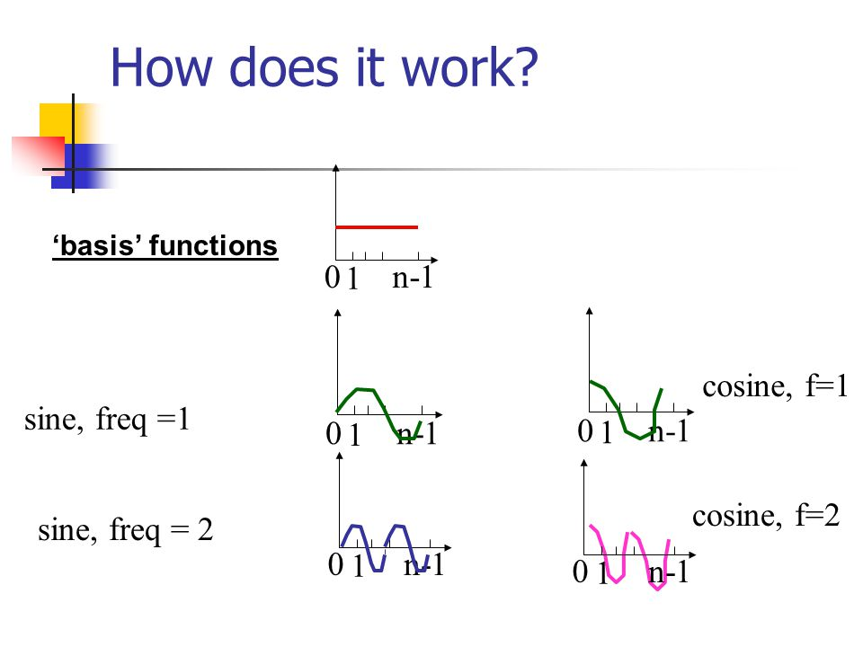 How does it work 1 n-1 cosine, f=1 sine, freq =1 1 n-1 1 n-1