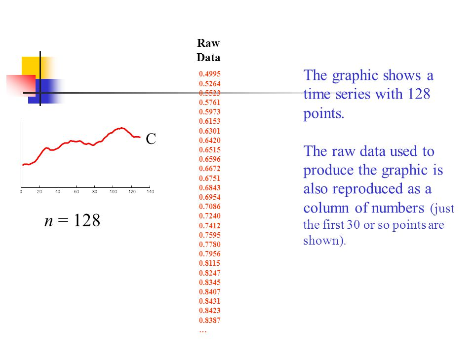 n = 128 The graphic shows a time series with 128 points.
