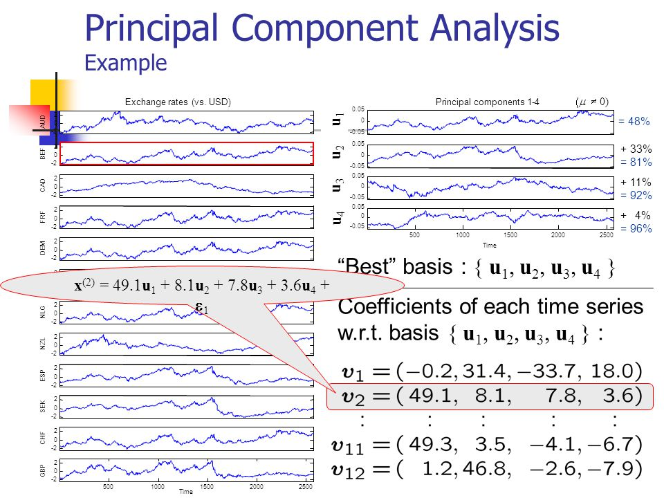 Principal Component Analysis Example