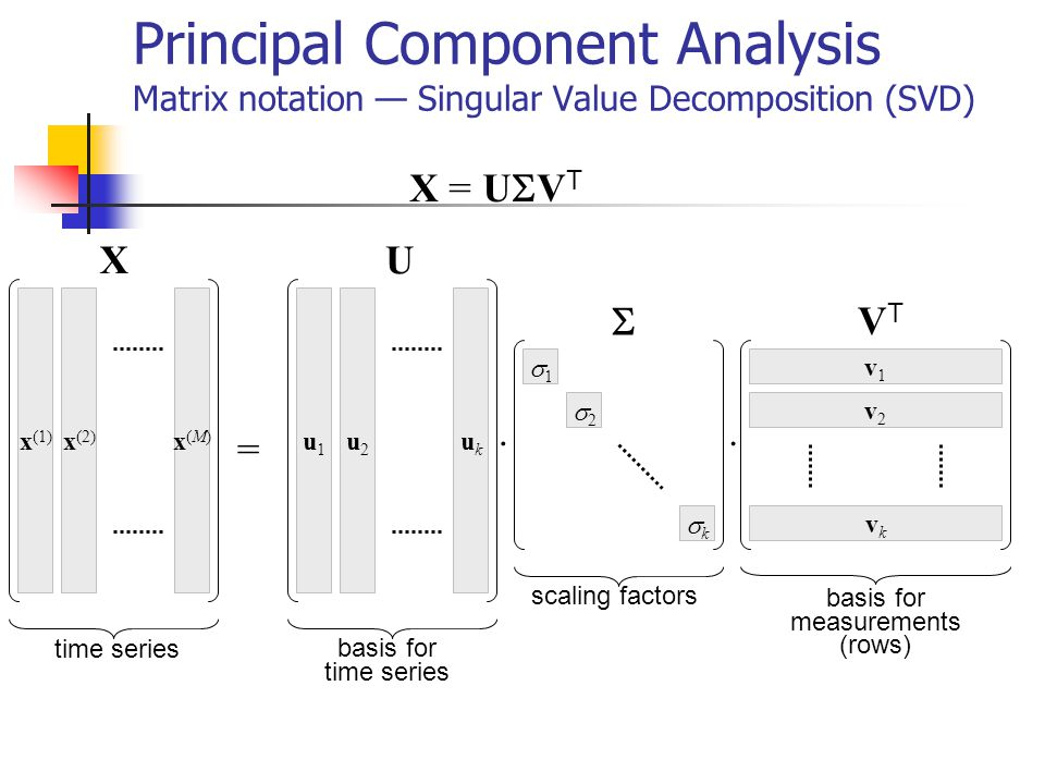 Principal Component Analysis Matrix notation — Singular Value Decomposition (SVD)