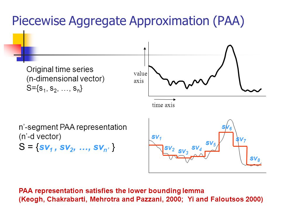 Piecewise Aggregate Approximation (PAA)