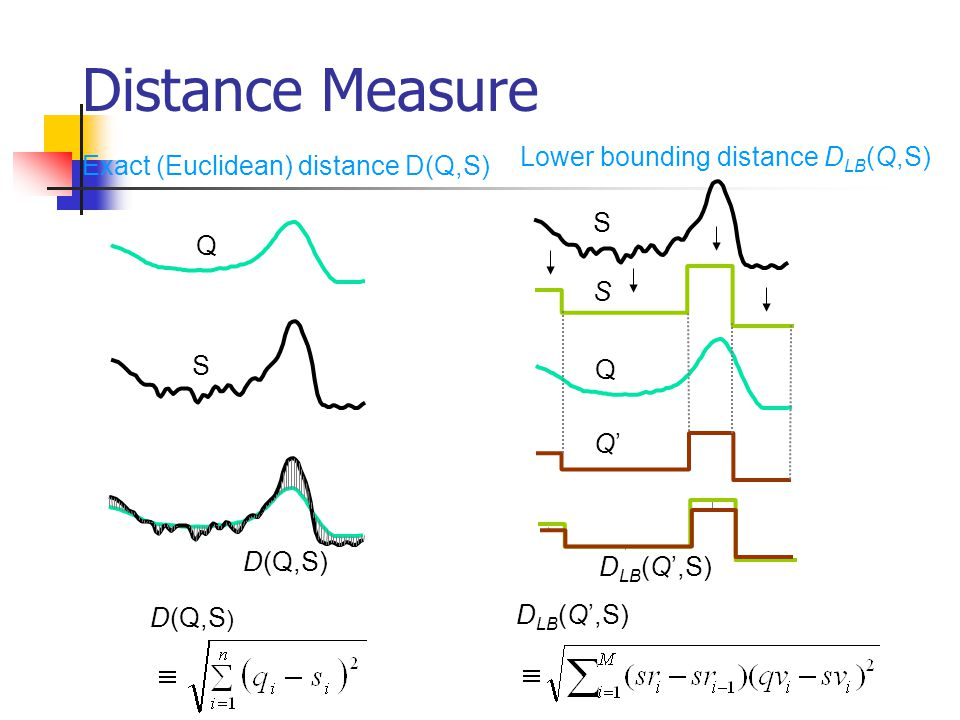 Distance Measure Lower bounding distance DLB(Q,S)