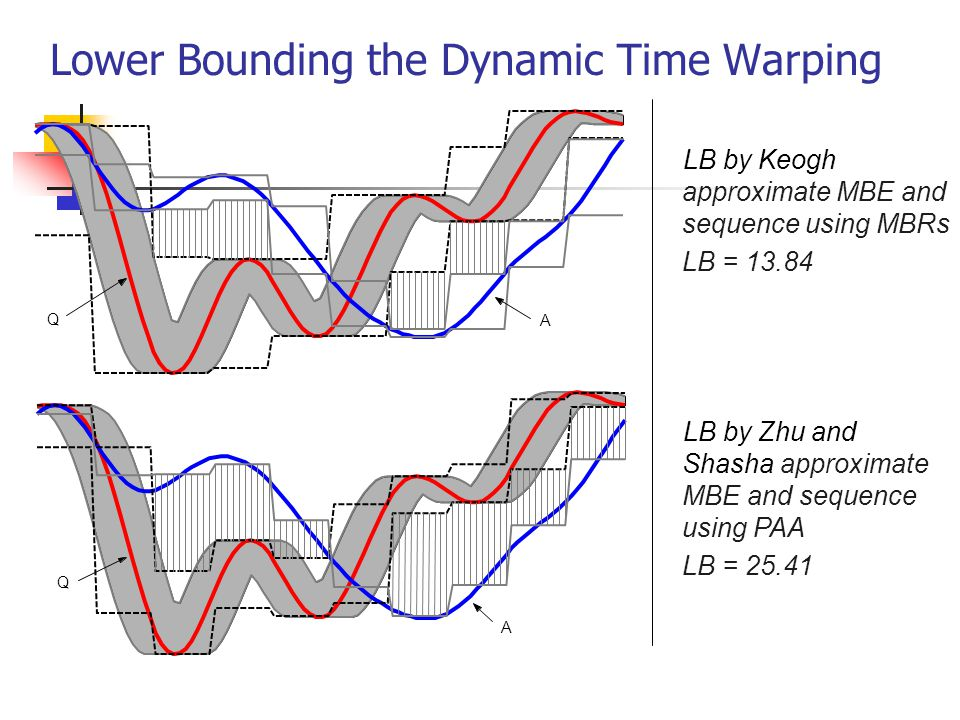 Lower Bounding the Dynamic Time Warping