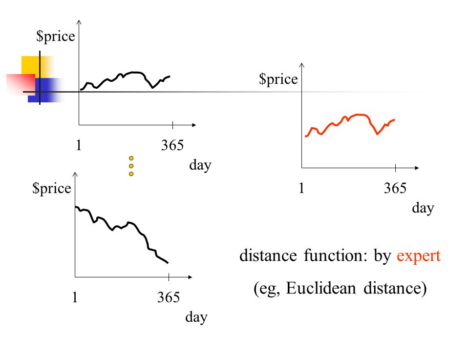 distance function: by expert (eg, Euclidean distance)