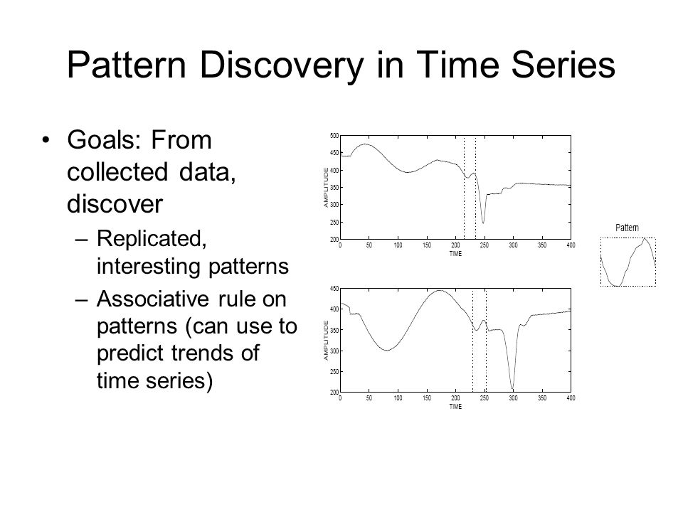 Pattern Discovery in Time Series