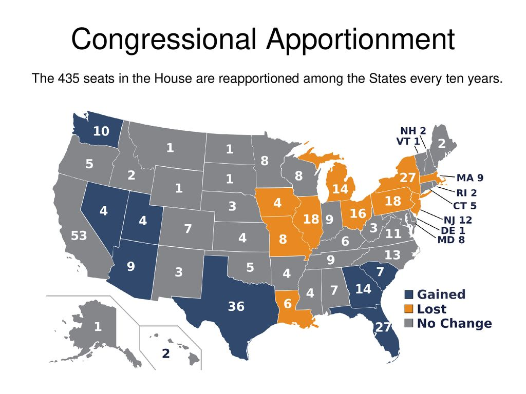 Congressional Apportionment