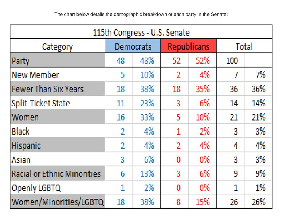 The chart below details the demographic breakdown of each party in the Senate: