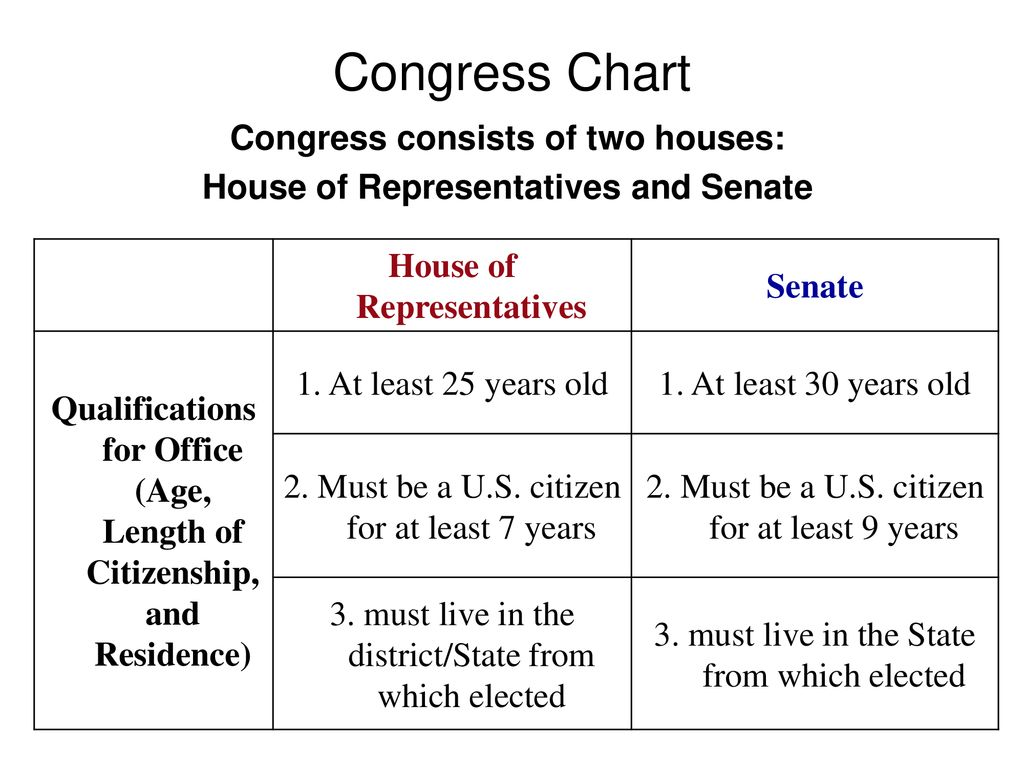 Congress Chart Congress consists of two houses: