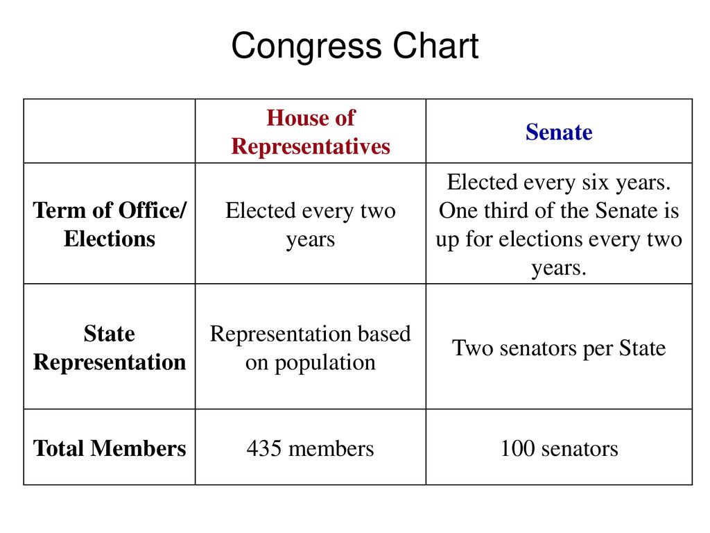 House of Representatives Term of Office/ Elections