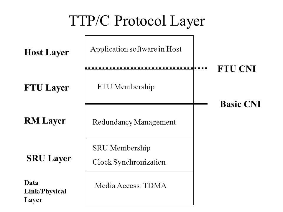 TTP/C Protocol Layer Host Layer FTU CNI FTU Layer Basic CNI RM Layer