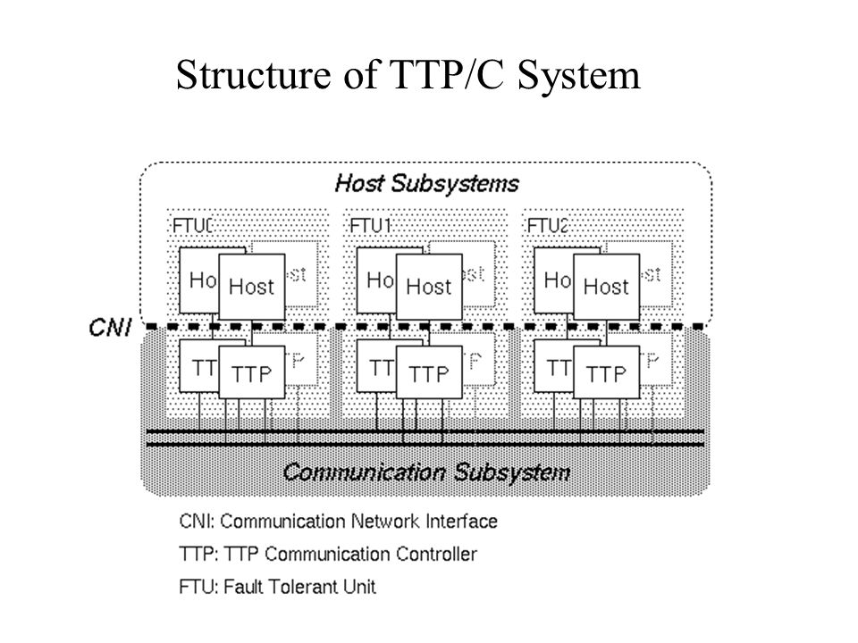 Structure of TTP/C System