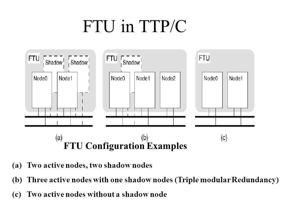 FTU in TTP/C FTU Configuration Examples