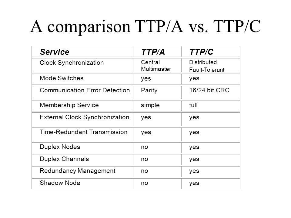 A comparison TTP/A vs. TTP/C