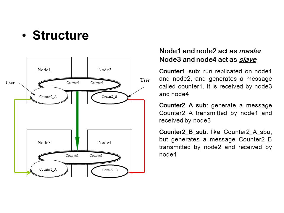 Structure Node1 and node2 act as master Node3 and node4 act as slave