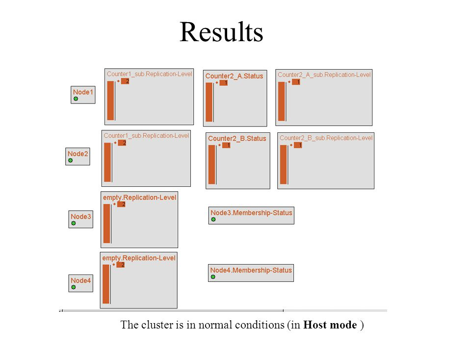 The cluster is in normal conditions (in Host mode )