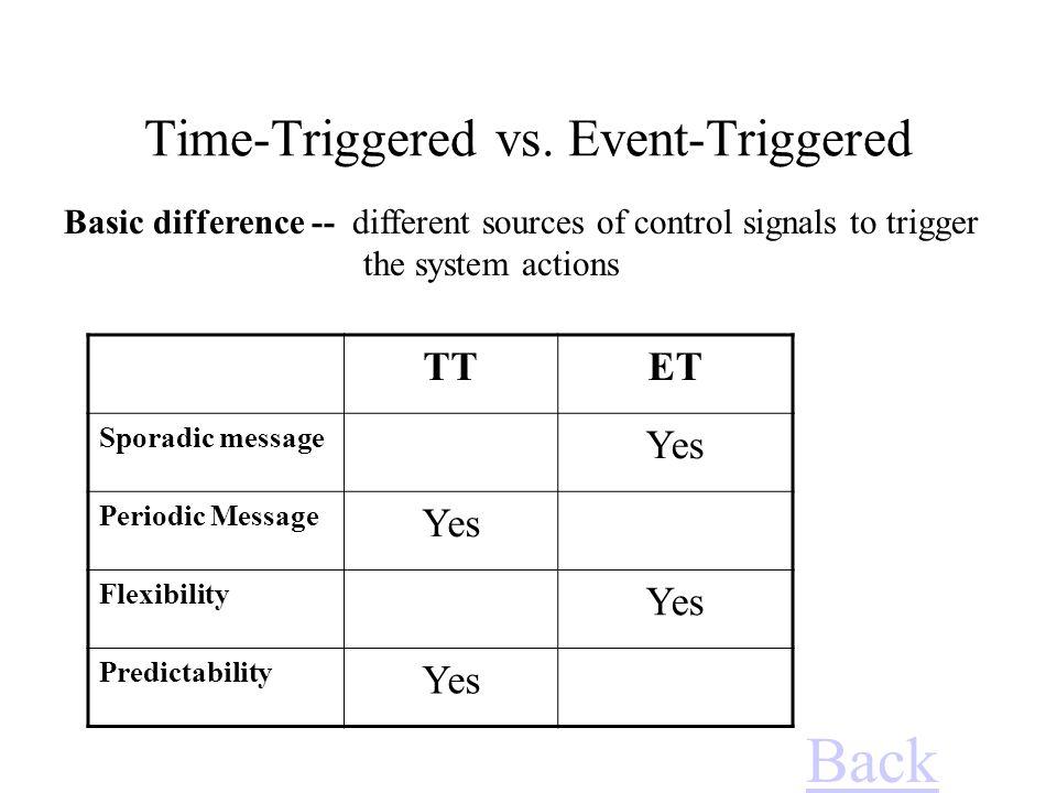 Time-Triggered vs. Event-Triggered
