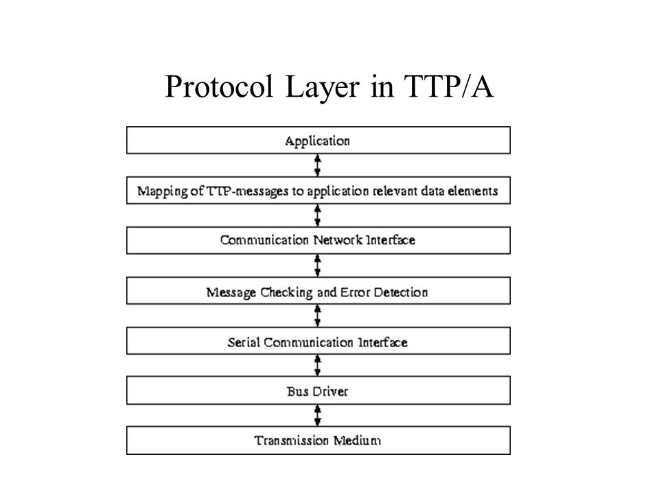 Protocol Layer in TTP/A