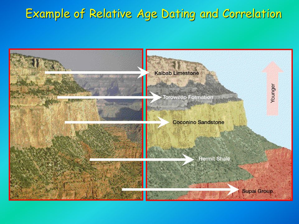 Geologic history- relative dating notes