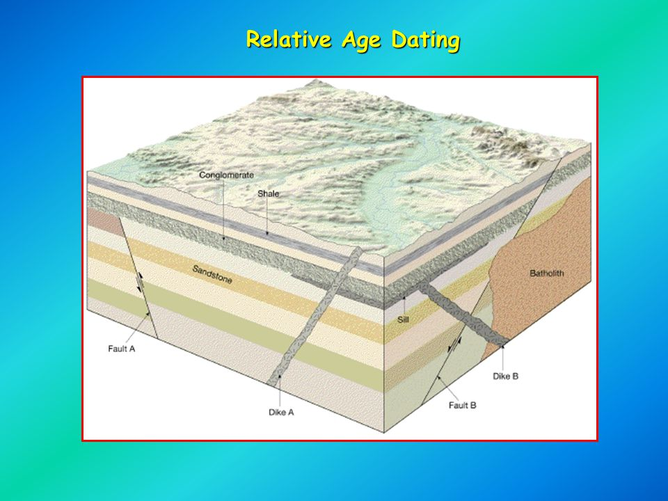 Relative dating powerpoint