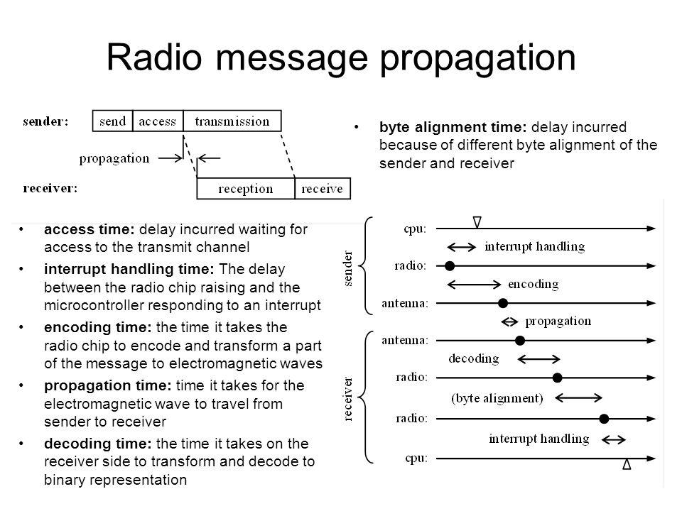 Radio message propagation