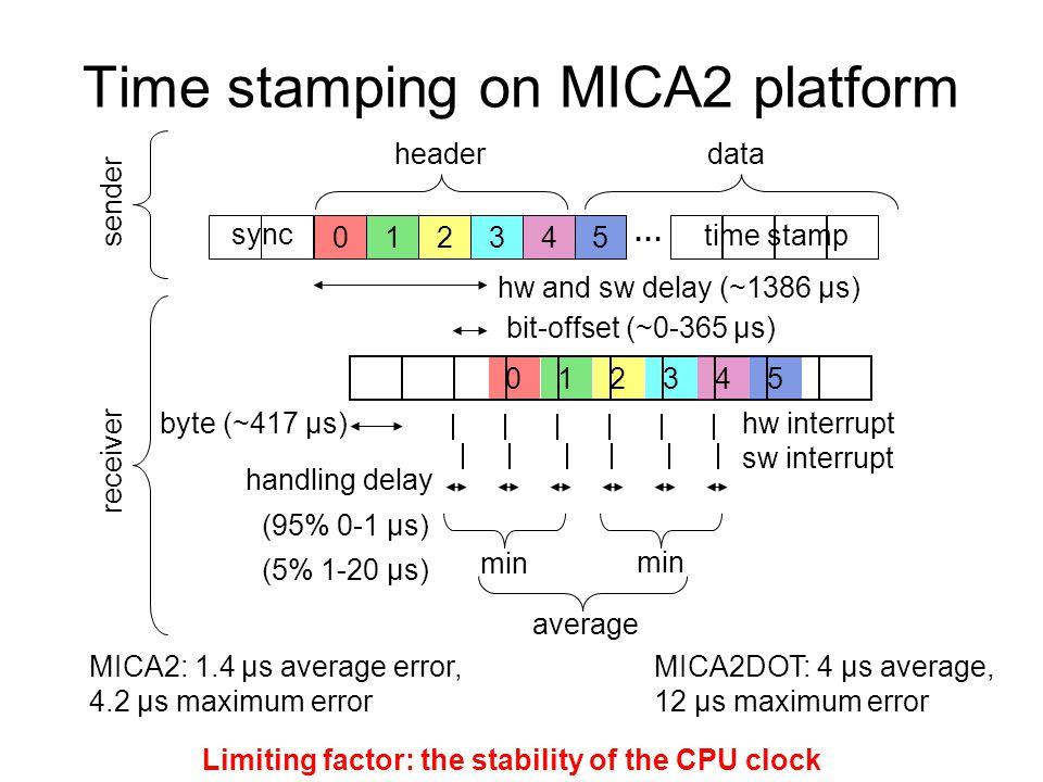 Time stamping on MICA2 platform