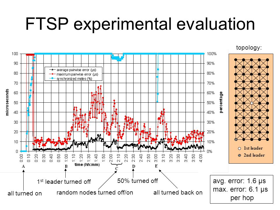 FTSP experimental evaluation