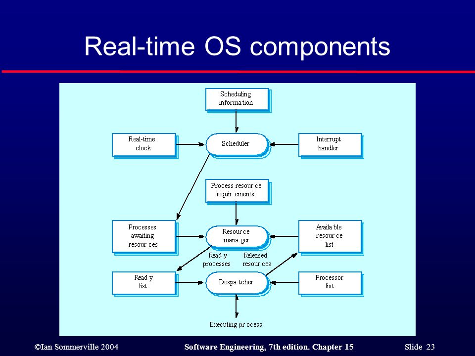Real-time OS components