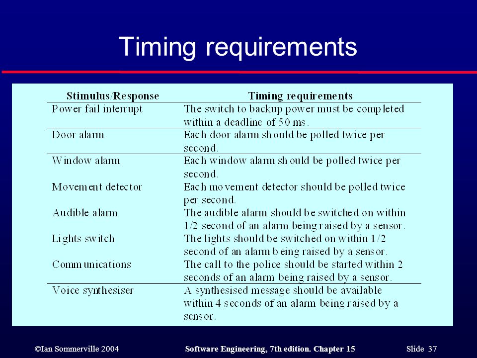 Timing requirements